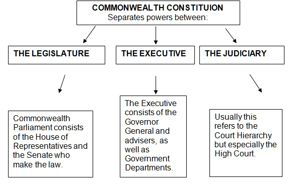 Doctrine of Separation of Powers 3 Right Size